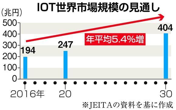 IoTの関連市場規模の増大の予想を示すグラフ