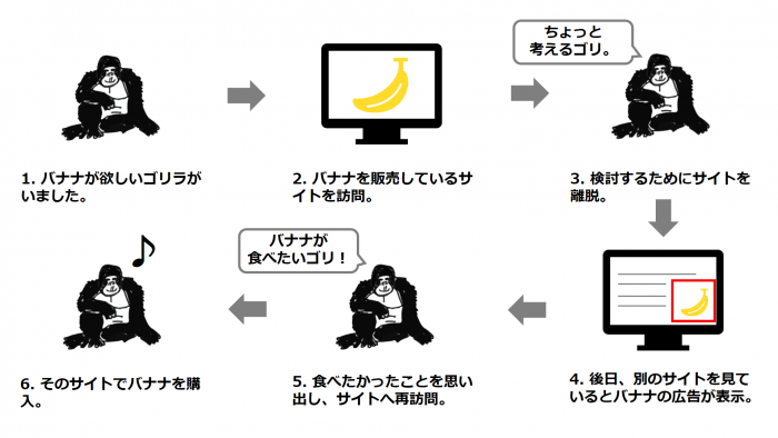 ターゲティング広告のメカニズムと効果を説明する図