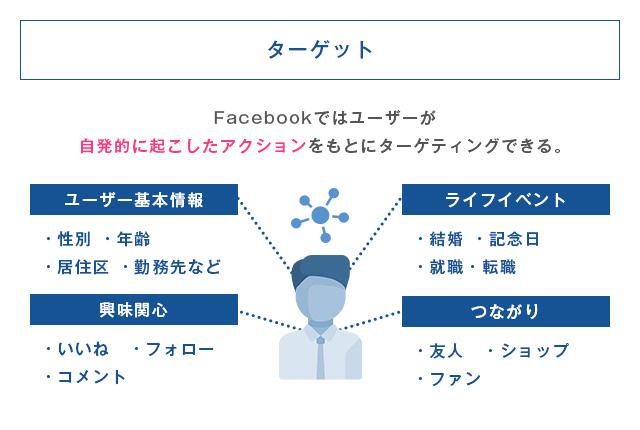 ターゲティングに用いられるさまざまな項目を列挙した図