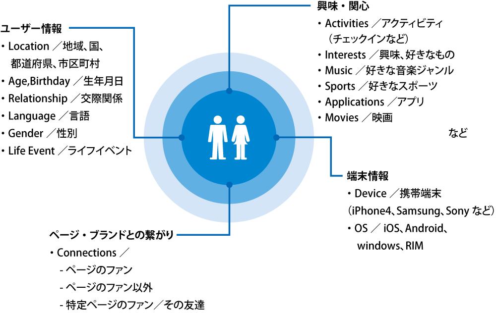 ターゲティングの分析に用いられる項目を列挙した図