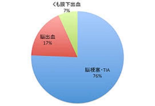 3種類の病気の頻度を示すグラフ