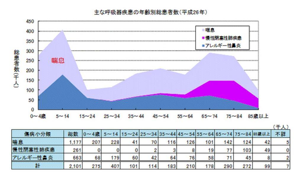 喘息の年代別の有症率 有病率を示すグラフ