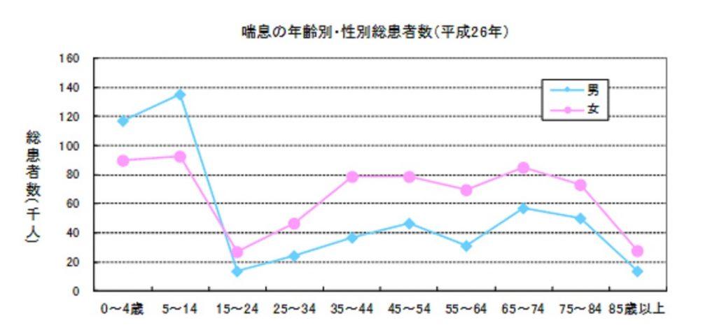 性別 年齢による喘息の患者数を示すグラフ