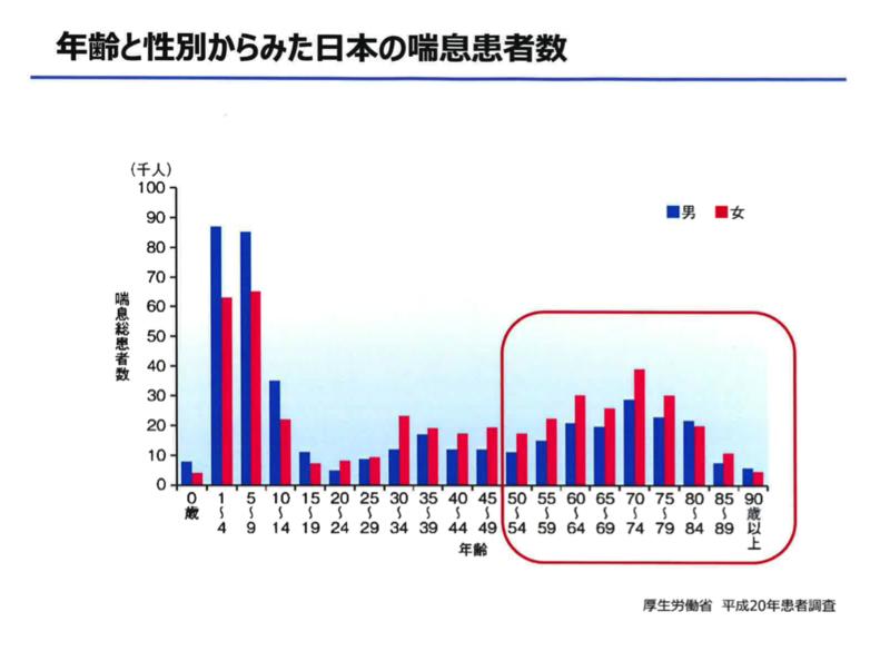 中高年での発症増加を示すグラフ