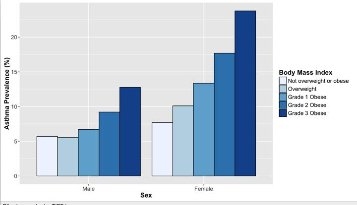 女性での肥満による重症化を示すグラフ