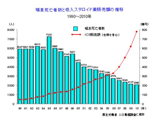 ICS療法の広まりにより予後の改善が見られることを示すグラフ