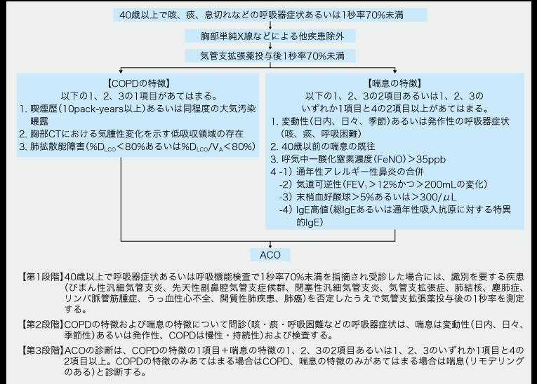 気管支喘息とCOPDの合併の診断基準についてまとめた図