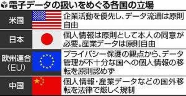 個人データに関する姿勢の各国の差異をまとめた図表