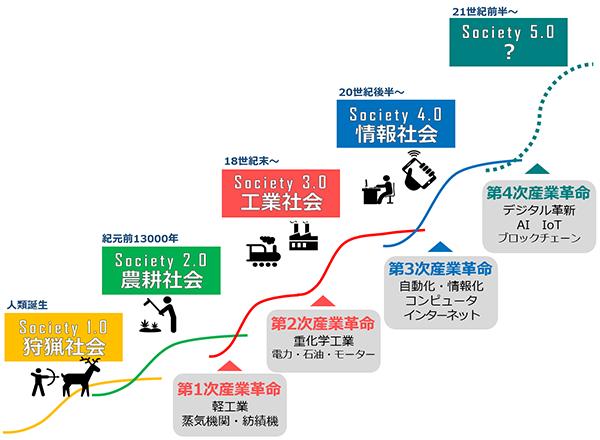 ソサエティー5.0について説明する図