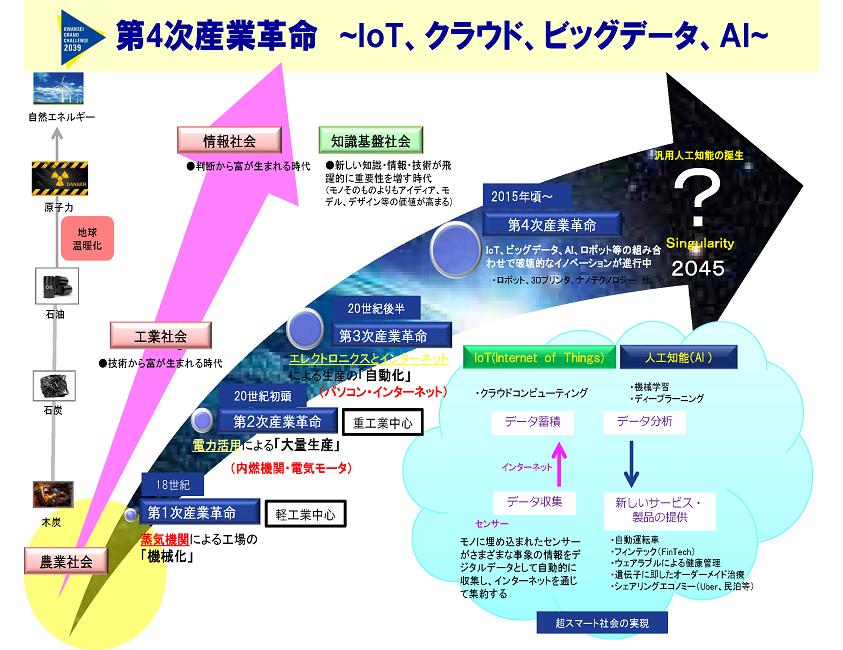 第4の革命について説明する図