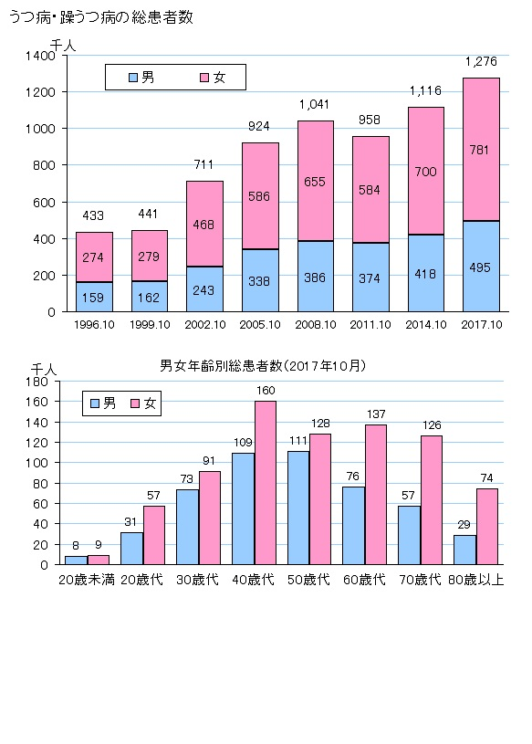 うつ病の患者数の年次変化を示すグラフ