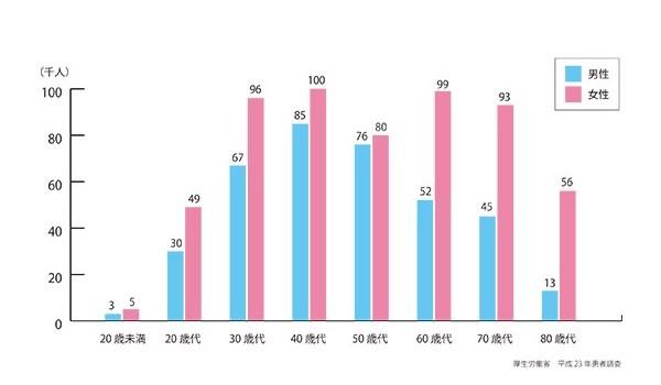 年代別のうつ病の患者数を示すグラフ