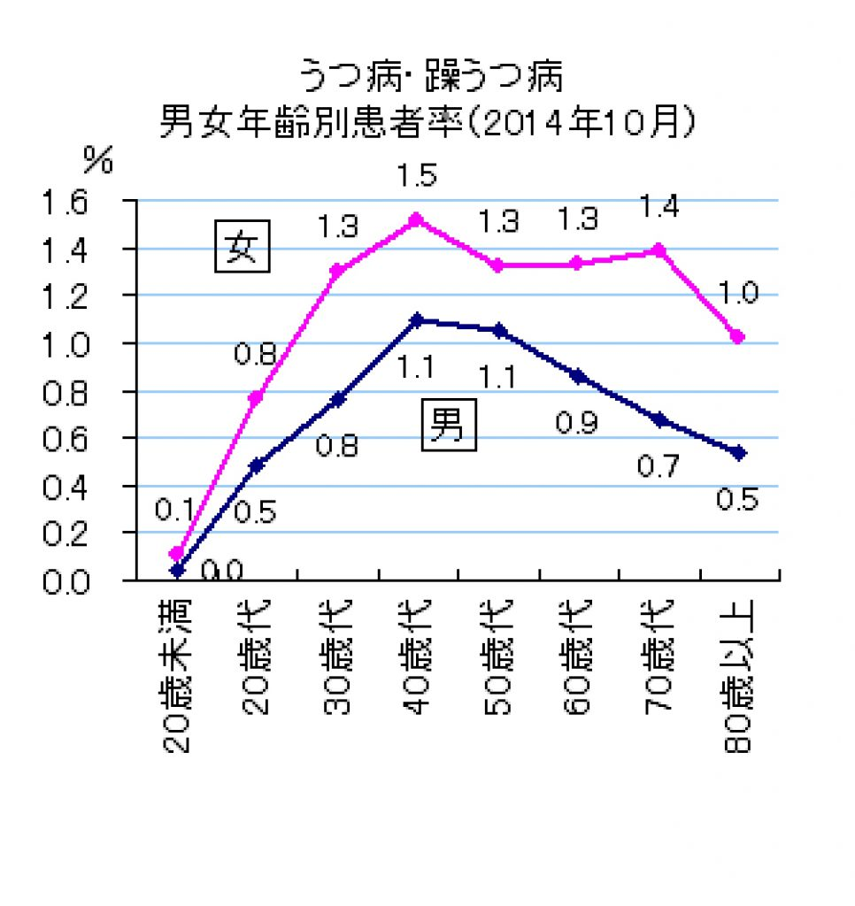 うつ病の患者数の男女比を示すグラフ