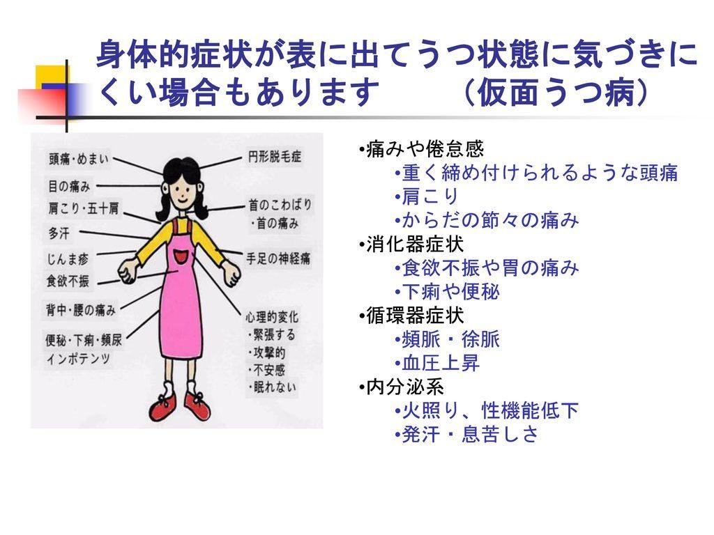仮面うつについて説明する図