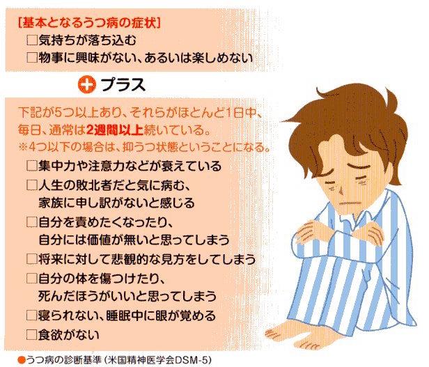 うつ病の診断基準