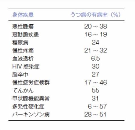 さまざまな身体的疾患のうつ病の合併率をまとめた表