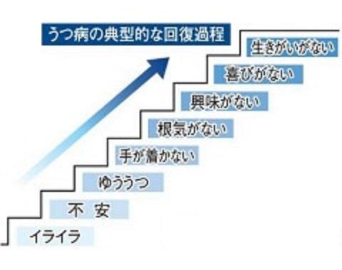 症状が改善していく順番を示す図