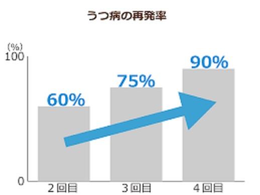 再発率を示すグラフ