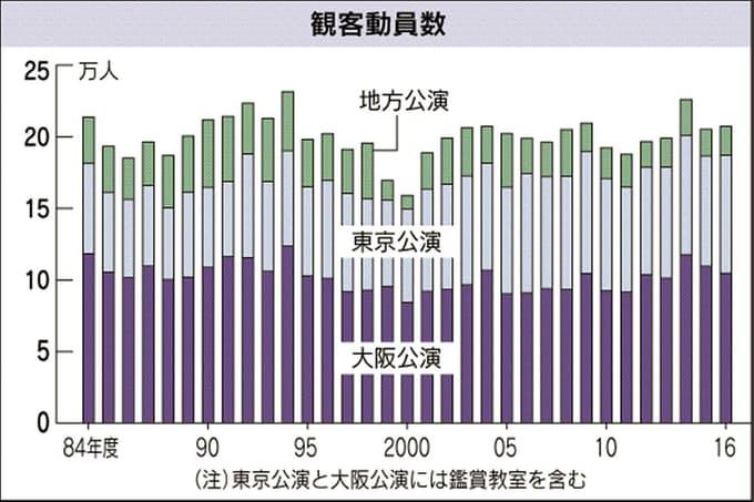 文楽の大阪・東京での年間観客数の年次推移を示すグラフ