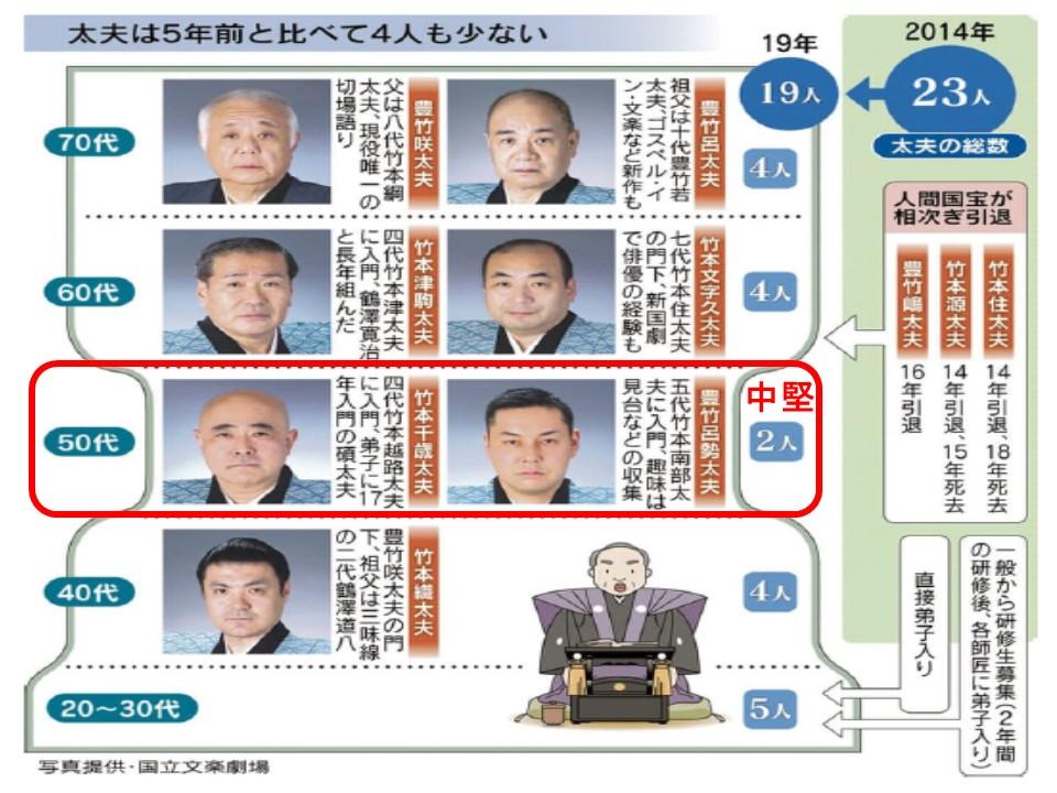 太夫の部のメンバーの年齢構成を示す図