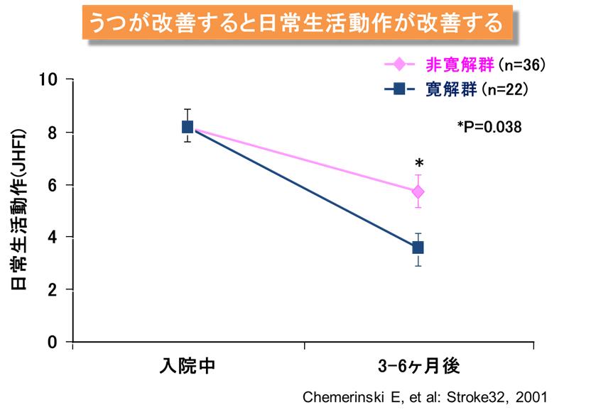 うつ病治療による生活機能 身体機能は改善を示すグラフ