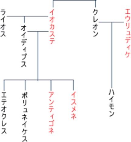 人間関係図