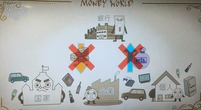 中央銀行がマネーを供給しているのに経済は活性化されていないことを解説する図