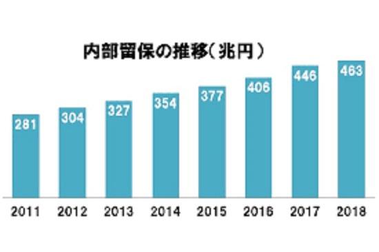 内部留保金が増えていることを示すグラフ