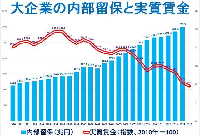 内部留保金を貯めている企業は賃金は上げないことを示すグラフ