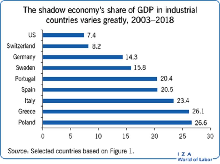 各国の地下経済の規模を示すグラフ