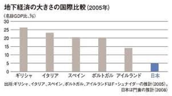 各国の地下経済の規模を示すグラフその2