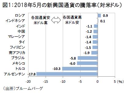 新興国の貨幣価値の低下を示すグラフ