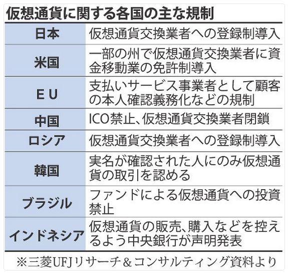 仮想通貨に対する各国の対応をまとめた表