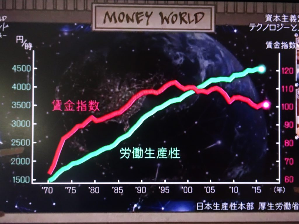 労働者の賃金の減少を示すグラフ