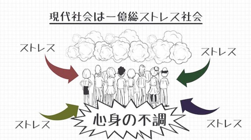 現代社会はストレス社会であることを説明する図