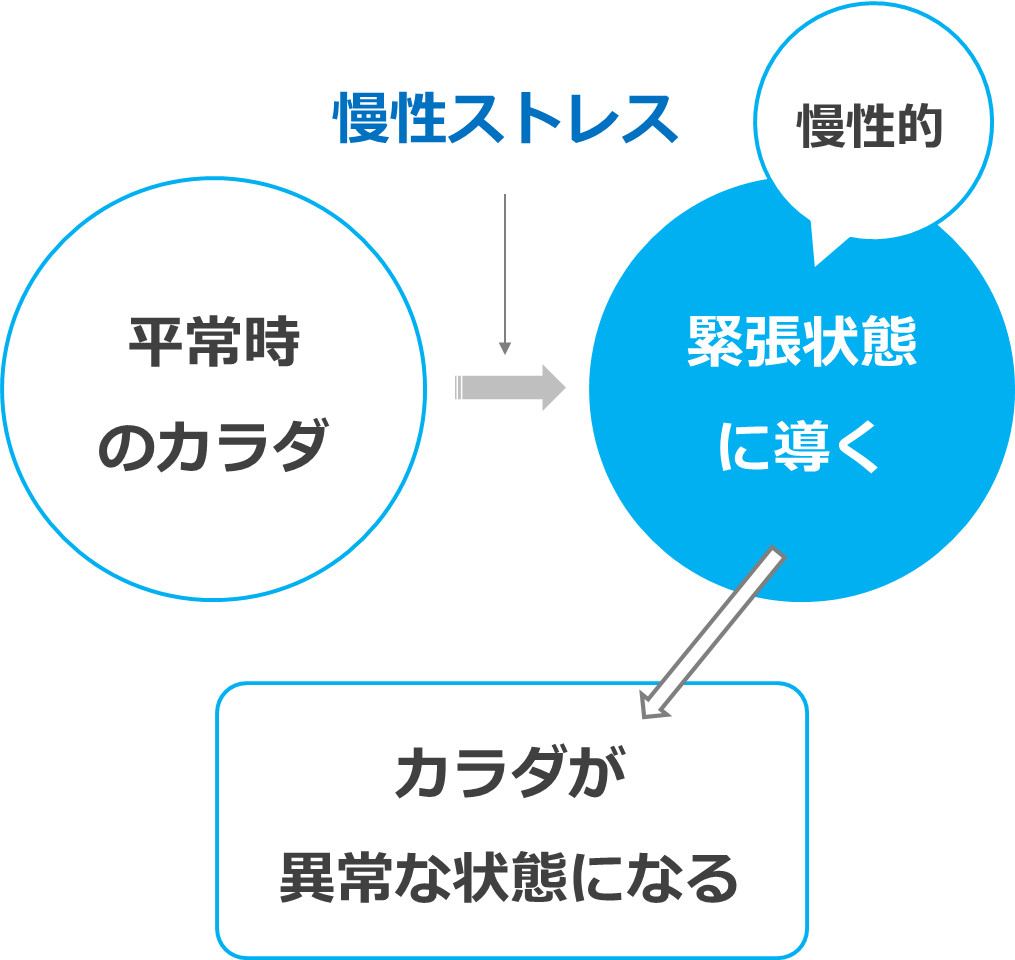 慢性的なストレッサーの影響について説明する図