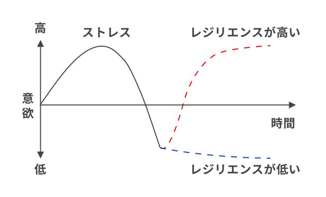 レジリアンスを説明する図
