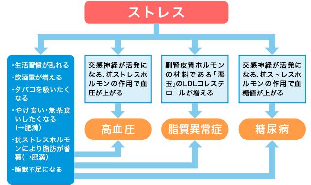 ストレスによる生活習慣病の誘導機序を示す図