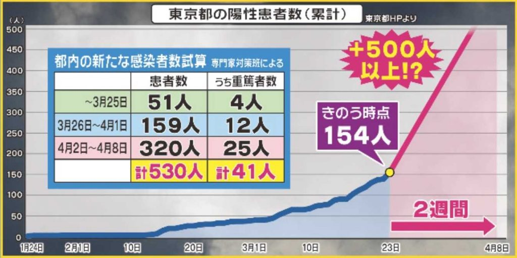 東京での感染者急増の危険を示すグラフ