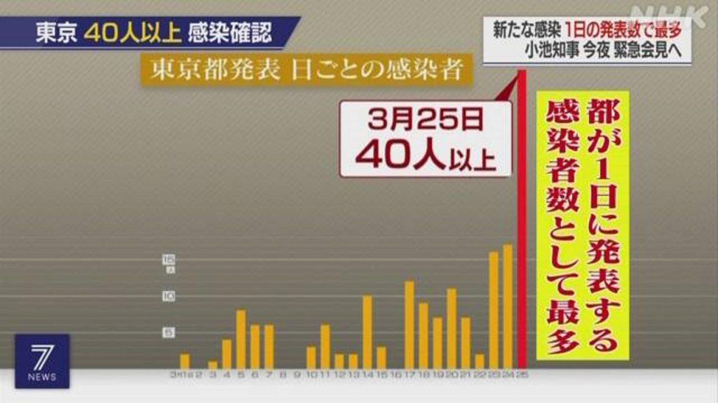 東京都の感染者数の急増を示すグラフ