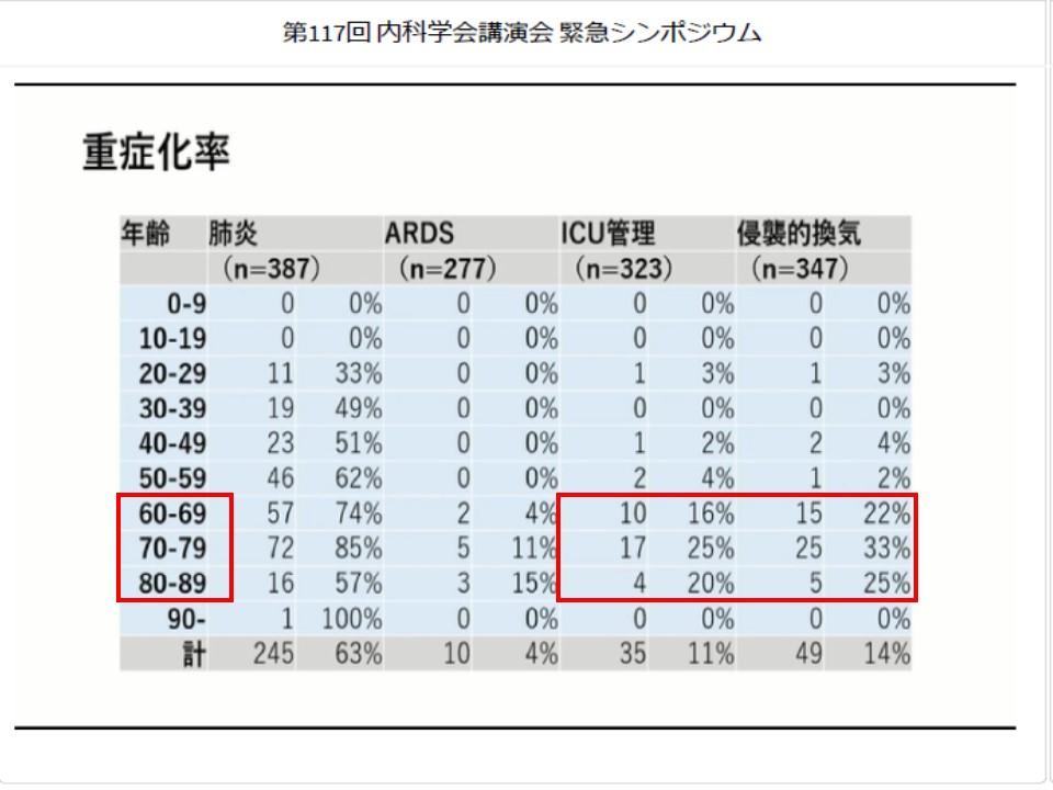 年齢別の重症化例の割合を示す表