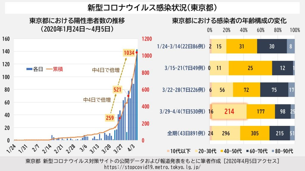 東京の感染者の年齢分布を示すグラフ