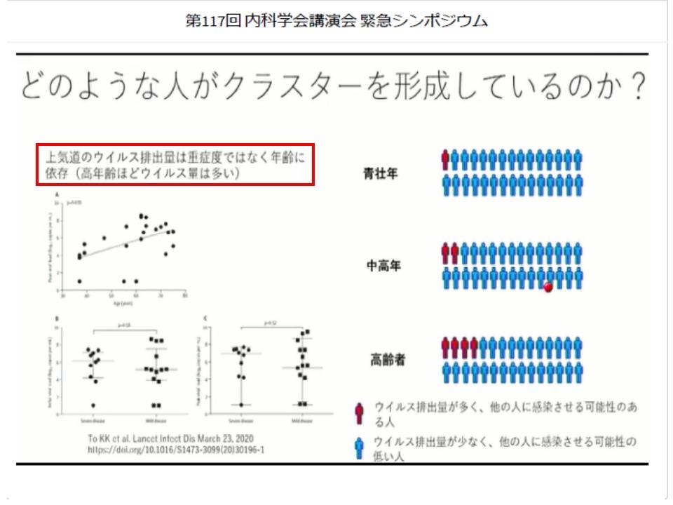 ウイルス排出量は重症度でなく年齢に依存することを示す図