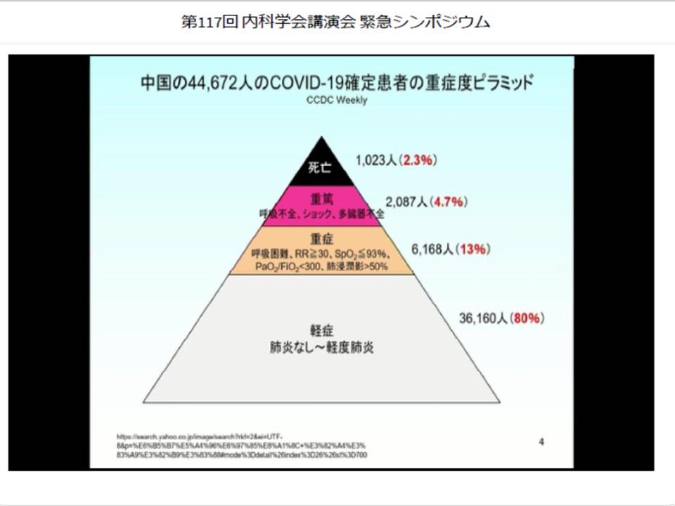 軽症例 重症例 死亡例の数的分布を示すグラフ