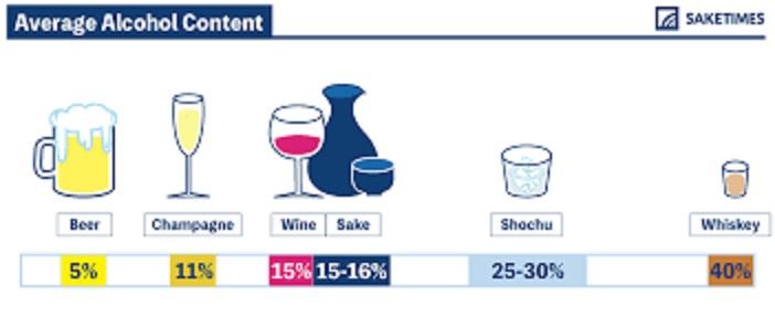 蒸留酒 醸造酒のアルコール度数を示す図