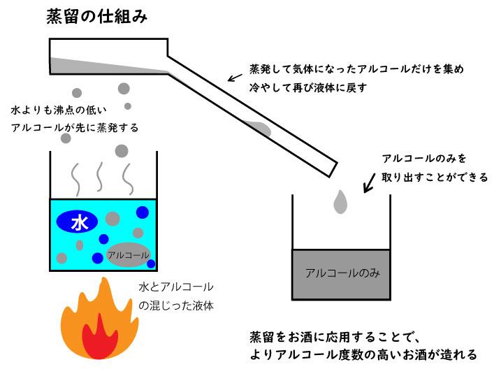 蒸留によりアルコール度数が高くなる仕組みを示す図