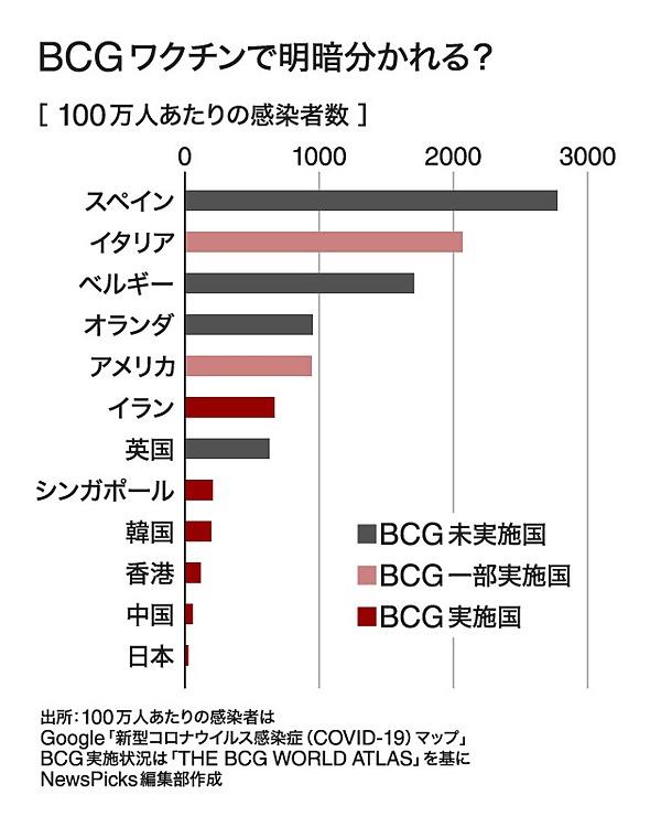 COVID-19感染者数が欧米諸国で多く アジア諸国で少ないことを示すグラフ