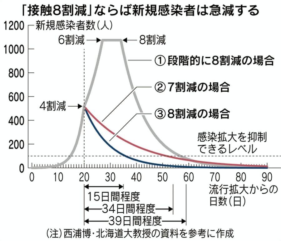 人との接触を80%減らすことの有用性を示す図