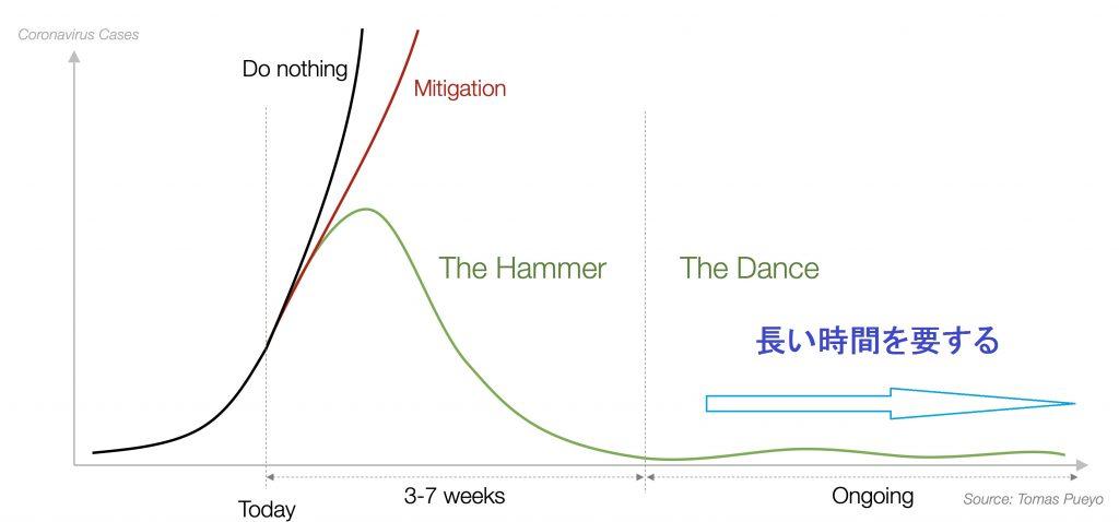 自粛により集団免疫成立までの時間が延長することを示す図