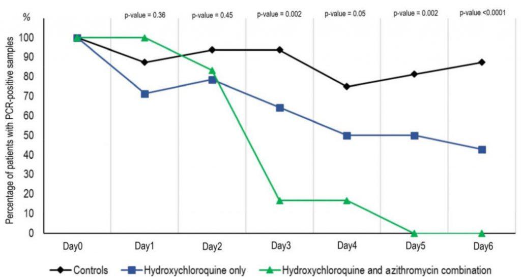 クロロキンとアジスロマイシン併用の有用性を示す臨床経過図